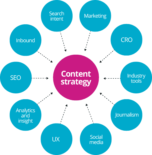 content strategy diagram