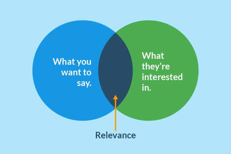 venn diagram of the relevance sweet spot intersection of content strategy